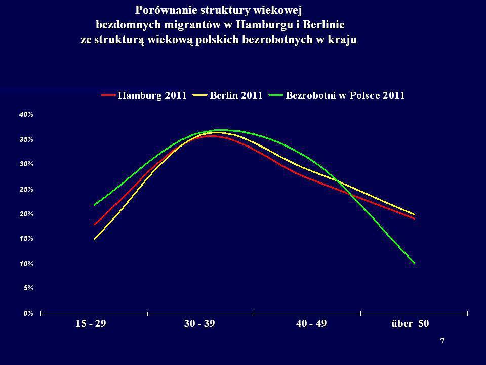 7 Porównanie struktury wiekowej bezdomnych migrantów w Hamburgu i Berlinie ze strukturą wiekową polskich bezrobotnych w kraju 15 - 29 30 - 39 40 - 49