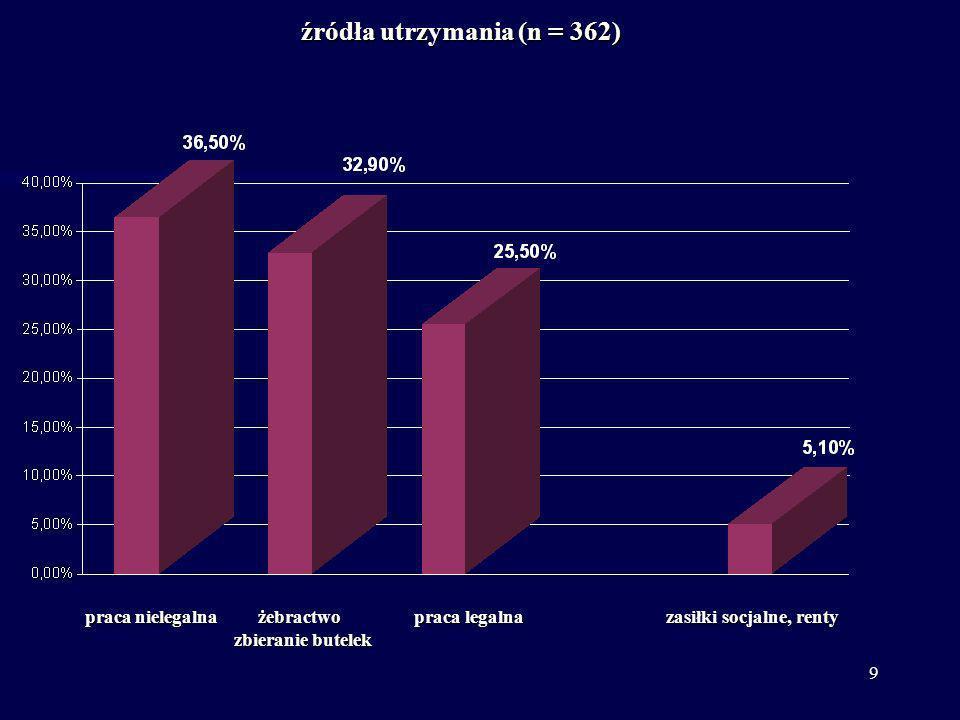 10 Bezdomni z Europy środkowo-wschodniej – rodzaje potrzeb najbardziej poszukiwane formy pomocy (n = 863 odpowiedzi, odpowiedzi wlelokrotne) 48,4% praca, pieniądze 27,00 % nocleg 11,30 % pomoc lekarska 9,80 % powrót 4,85 % odzież