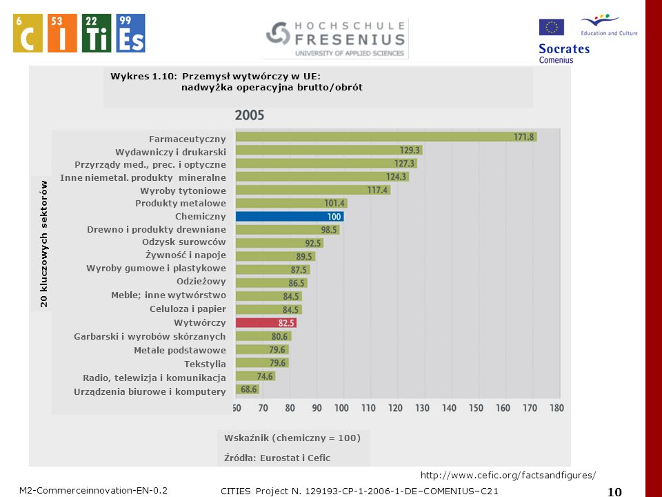M2-Commerceinnovation-EN-0.2 CITIES Project N. 129193-CP-1-2006-1-DE–COMENIUS–C21 10 http://www.cefic.org/factsandfigures/ Wykres 1.10: Przemysł wytwó