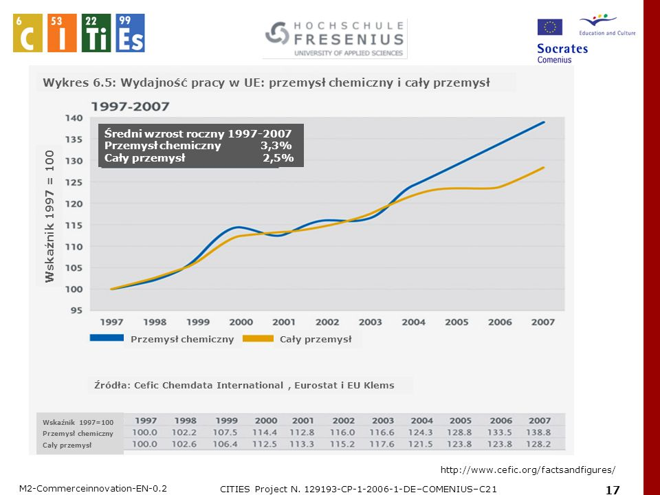 M2-Commerceinnovation-EN-0.2 CITIES Project N. 129193-CP-1-2006-1-DE–COMENIUS–C21 17 http://www.cefic.org/factsandfigures/ Wykres 6.5: Wydajność pracy