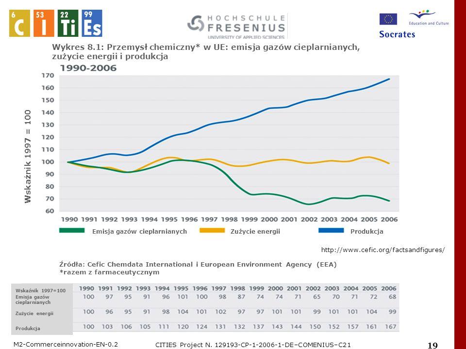 M2-Commerceinnovation-EN-0.2 CITIES Project N. 129193-CP-1-2006-1-DE–COMENIUS–C21 19 Wykres 8.1: Przemysł chemiczny* w UE: emisja gazów cieplarnianych