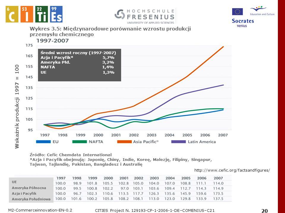 M2-Commerceinnovation-EN-0.2 CITIES Project N. 129193-CP-1-2006-1-DE–COMENIUS–C21 20 UEAzja i PacyfikAmeryka Płd. Wykres 3.5: Międzynarodowe porównani