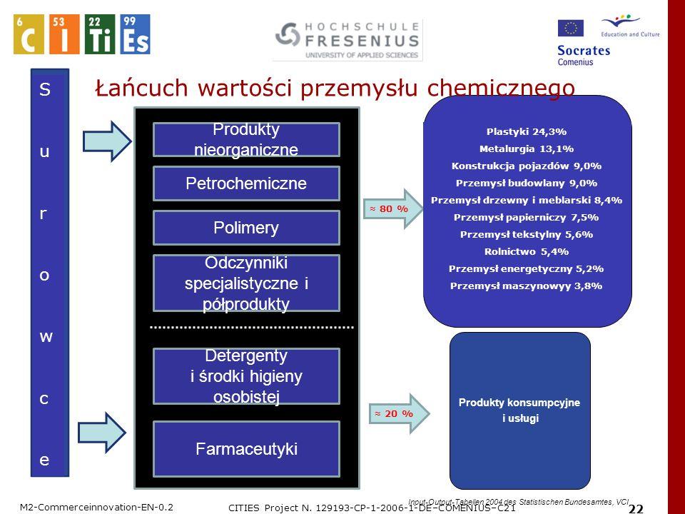 M2-Commerceinnovation-EN-0.2 CITIES Project N. 129193-CP-1-2006-1-DE–COMENIUS–C21 22 Łańcuch wartości przemysłu chemicznego Produkty nieorganiczne Pet