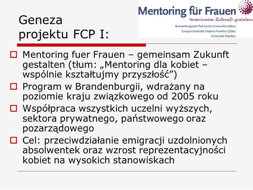 Geneza projektu FCP II: Działania na rzecz kobiet w województwie lubuskim Mało organizacji kobiecych Mało widoczne organizacje kobiece Działania na rzecz kobiet w tarapatach Brak wzorców i brak promocji kobiet na średnich i wysokich stanowiskach