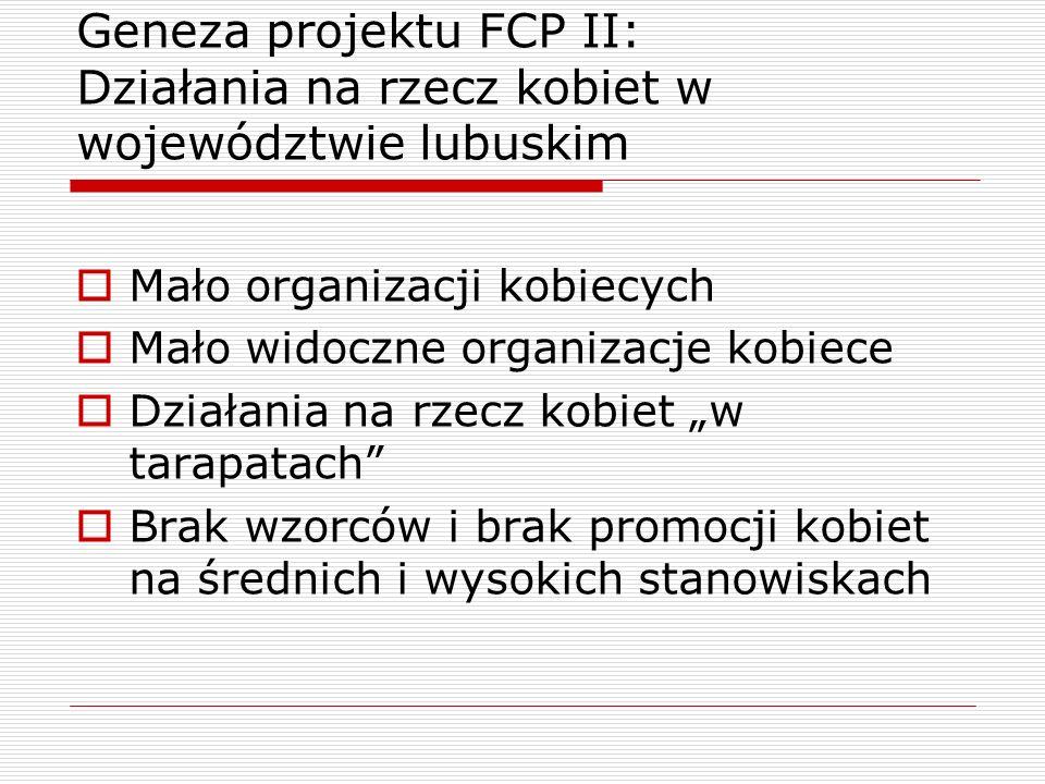 Geneza projektu FCP II: Działania na rzecz kobiet w województwie lubuskim Mało organizacji kobiecych Mało widoczne organizacje kobiece Działania na rz