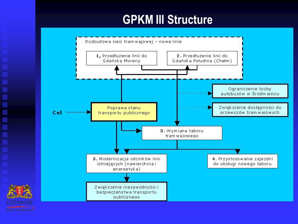 GPKM III Structure