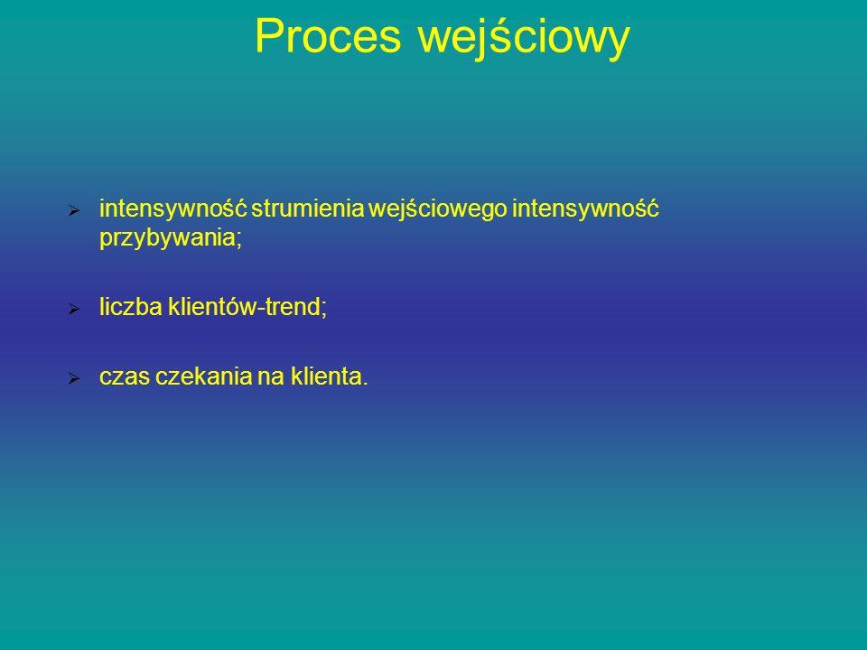 Proces wejściowy intensywność strumienia wejściowego intensywność przybywania; liczba klientów-trend; czas czekania na klienta.