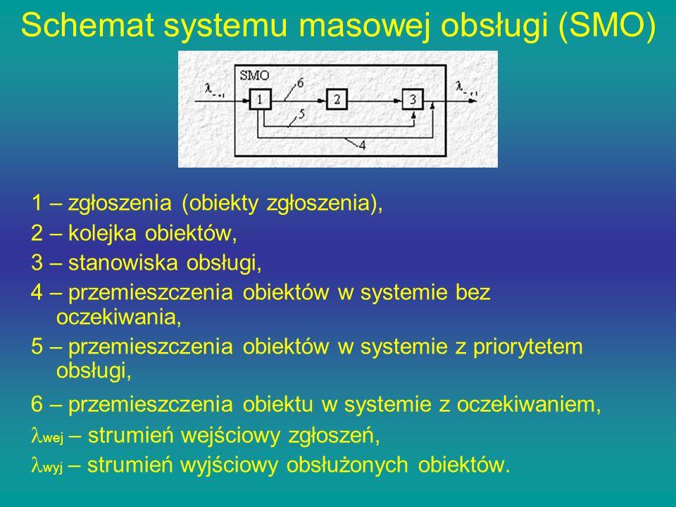 Schemat systemu masowej obsługi (SMO) 1 – zgłoszenia (obiekty zgłoszenia), 2 – kolejka obiektów, 3 – stanowiska obsługi, 4 – przemieszczenia obiektów