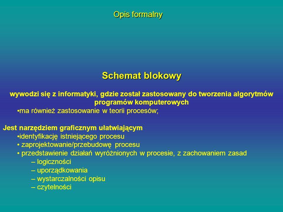 Schemat blokowy wywodzi się z informatyki, gdzie został zastosowany do tworzenia algorytmów programów komputerowych ma również zastosowanie w teorii p