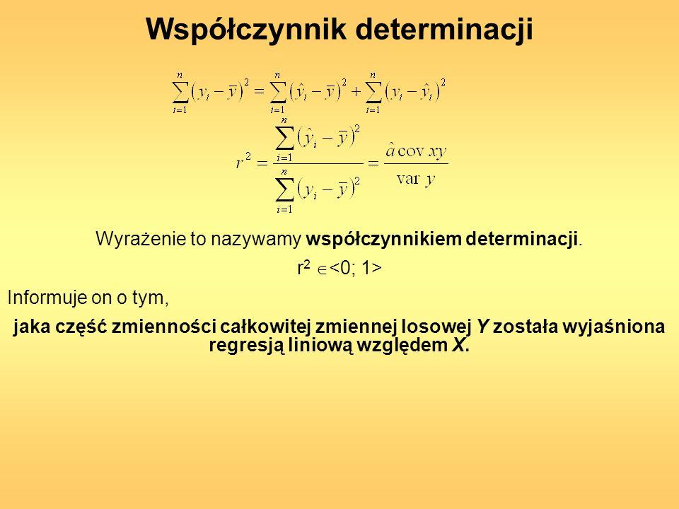 Współczynnik determinacji Wyrażenie to nazywamy współczynnikiem determinacji. r 2 Informuje on o tym, jaka część zmienności całkowitej zmiennej losowe