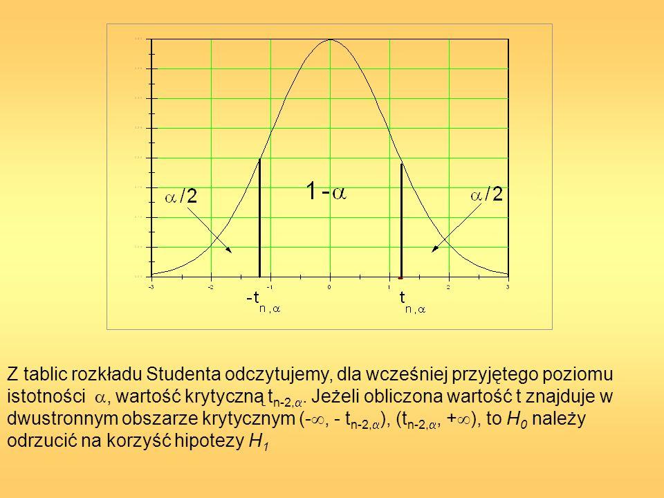 Z tablic rozkładu Studenta odczytujemy, dla wcześniej przyjętego poziomu istotności, wartość krytyczną t n-2,. Jeżeli obliczona wartość t znajduje w d