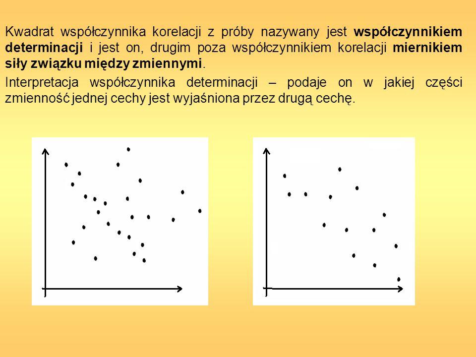 Kwadrat współczynnika korelacji z próby nazywany jest współczynnikiem determinacji i jest on, drugim poza współczynnikiem korelacji miernikiem siły zw