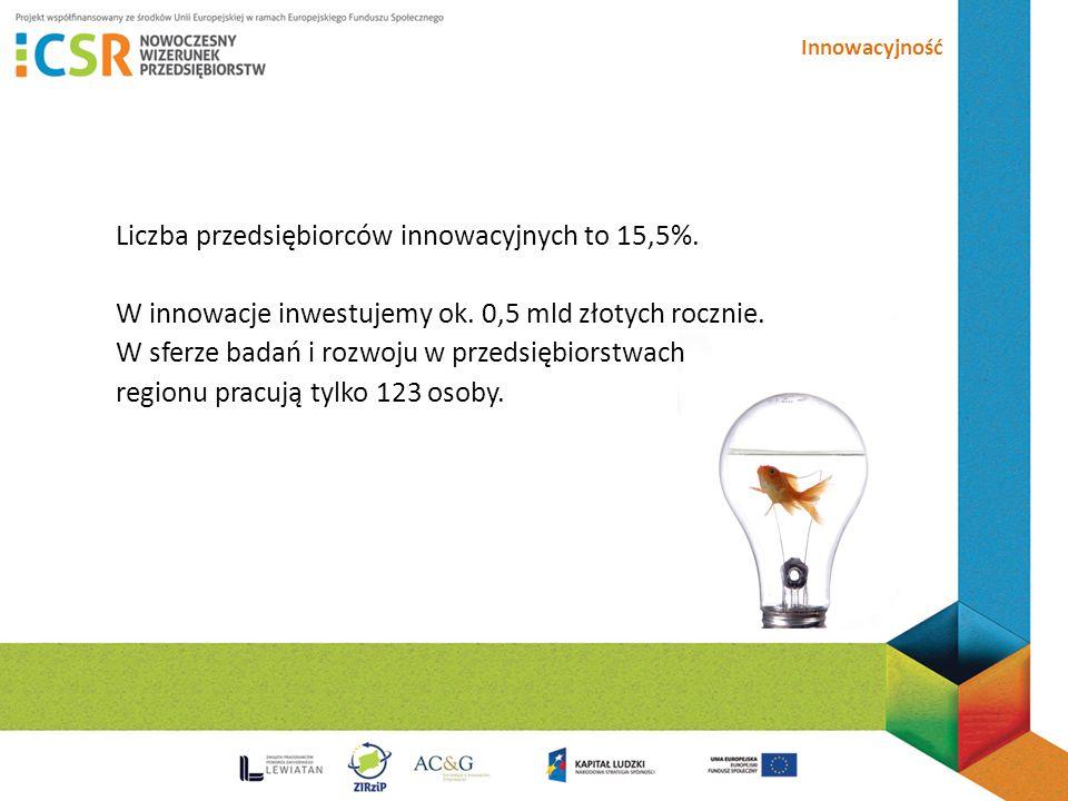 Innowacyjność Liczba przedsiębiorców innowacyjnych to 15,5%.