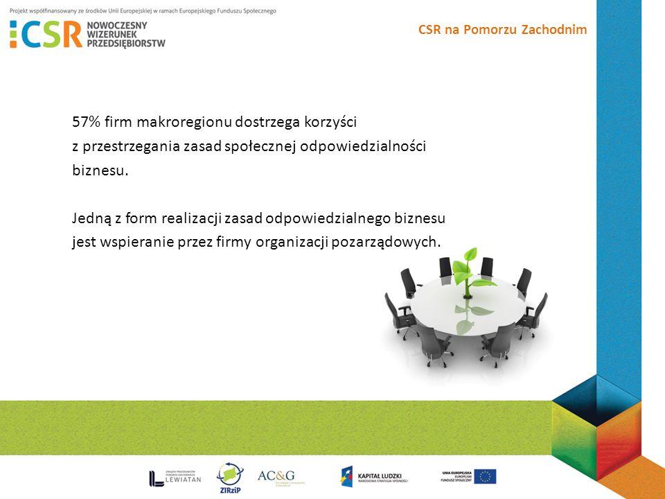 CSR na Pomorzu Zachodnim 57% firm makroregionu dostrzega korzyści z przestrzegania zasad społecznej odpowiedzialności biznesu.