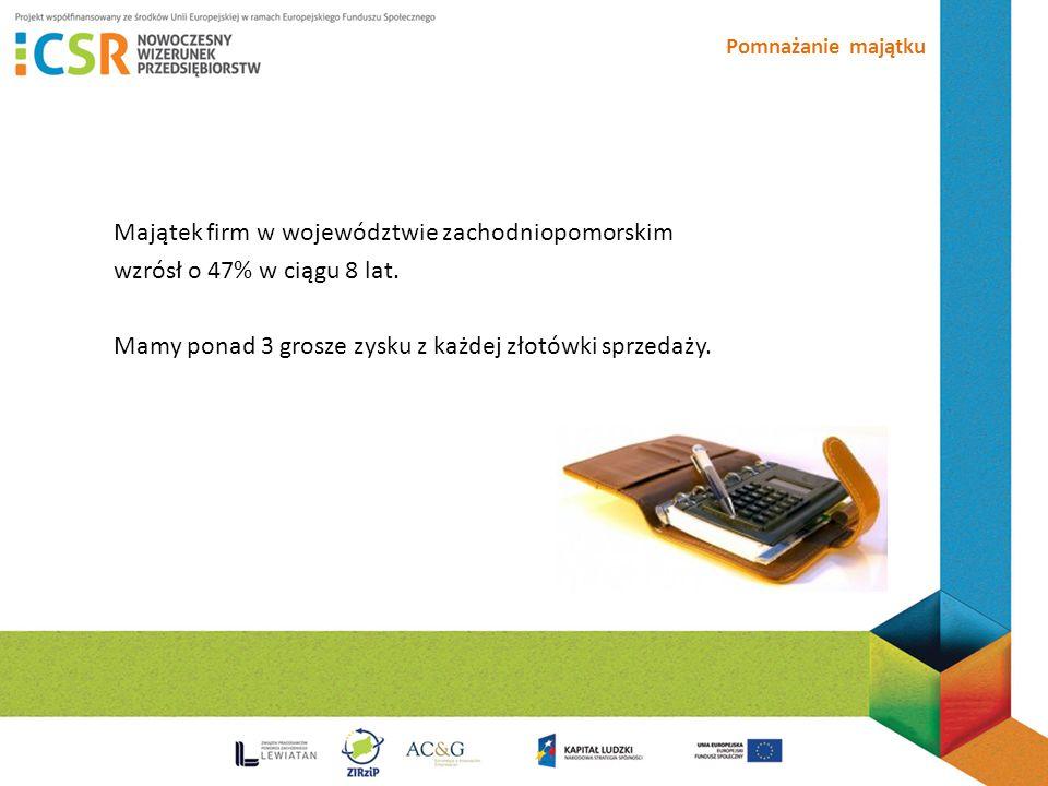 Pomnażanie majątku Majątek firm w województwie zachodniopomorskim wzrósł o 47% w ciągu 8 lat.