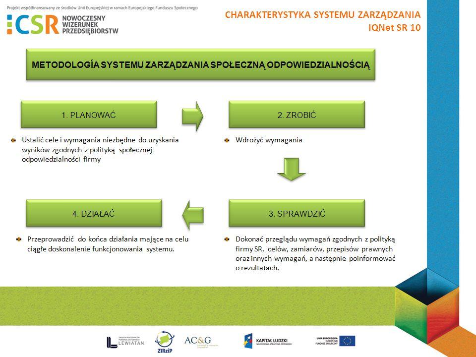 CHARAKTERYSTYKA SYSTEMU ZARZĄDZANIA IQNet SR 10 MODEL SYSTEMU ZARZĄDZANIA SPOŁECZNĄ ODPOWIEDZILNOŚCIĄ.
