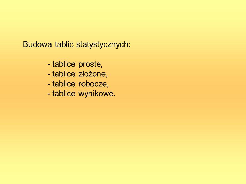 Budowa tablic statystycznych: - tablice proste, - tablice złożone, - tablice robocze, - tablice wynikowe.