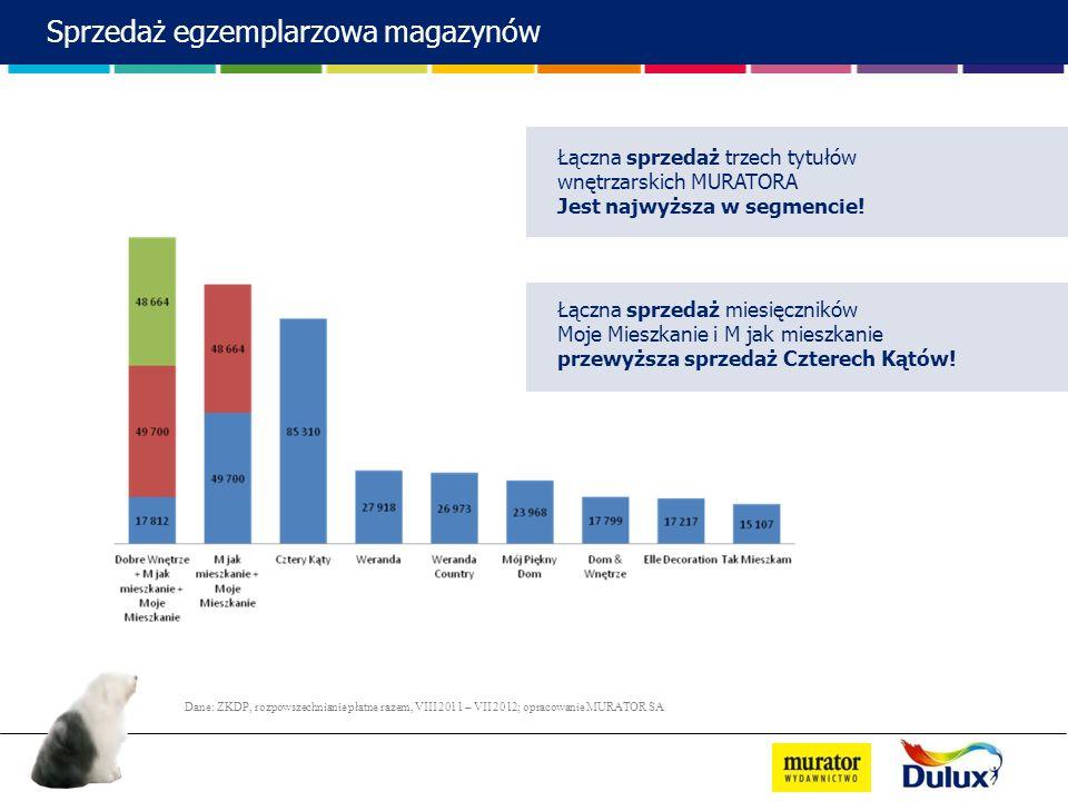 Dane: ZKDP, rozpowszechnianie płatne razem, VIII 2011 – VII 2012; opracowanie MURATOR SA Łączna sprzedaż trzech tytułów wnętrzarskich MURATORA Jest na