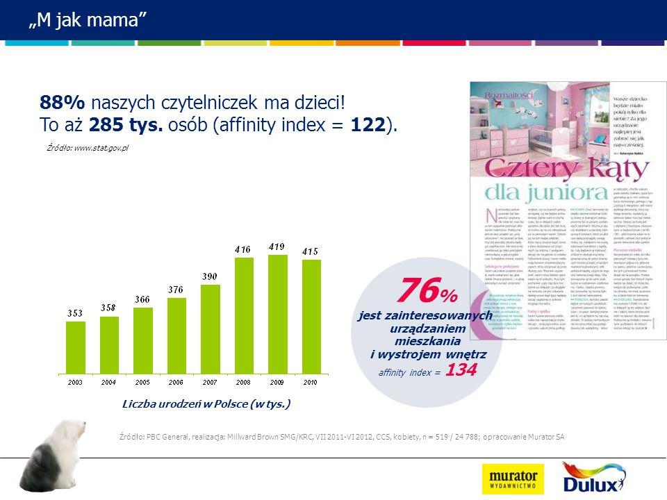 M jak mama Źródło: www.stat.gov.pl Liczba urodzeń w Polsce (w tys.) 88% naszych czytelniczek ma dzieci! To aż 285 tys. osób (affinity index = 122). 76
