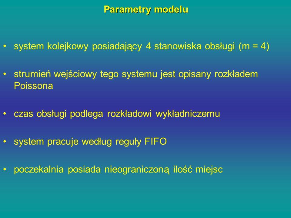 Parametry modelu system kolejkowy posiadający 4 stanowiska obsługi (m = 4) strumień wejściowy tego systemu jest opisany rozkładem Poissona czas obsług
