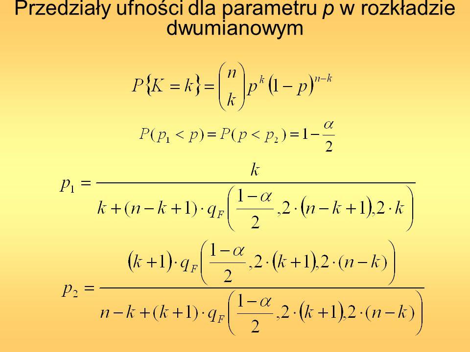 Przedziały ufności dla parametru p w rozkładzie dwumianowym