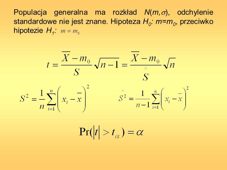 Populacja generalna ma rozkład N(m, ), odchylenie standardowe nie jest znane. Hipoteza H 0 : m=m 0, przeciwko hipotezie H 1 :