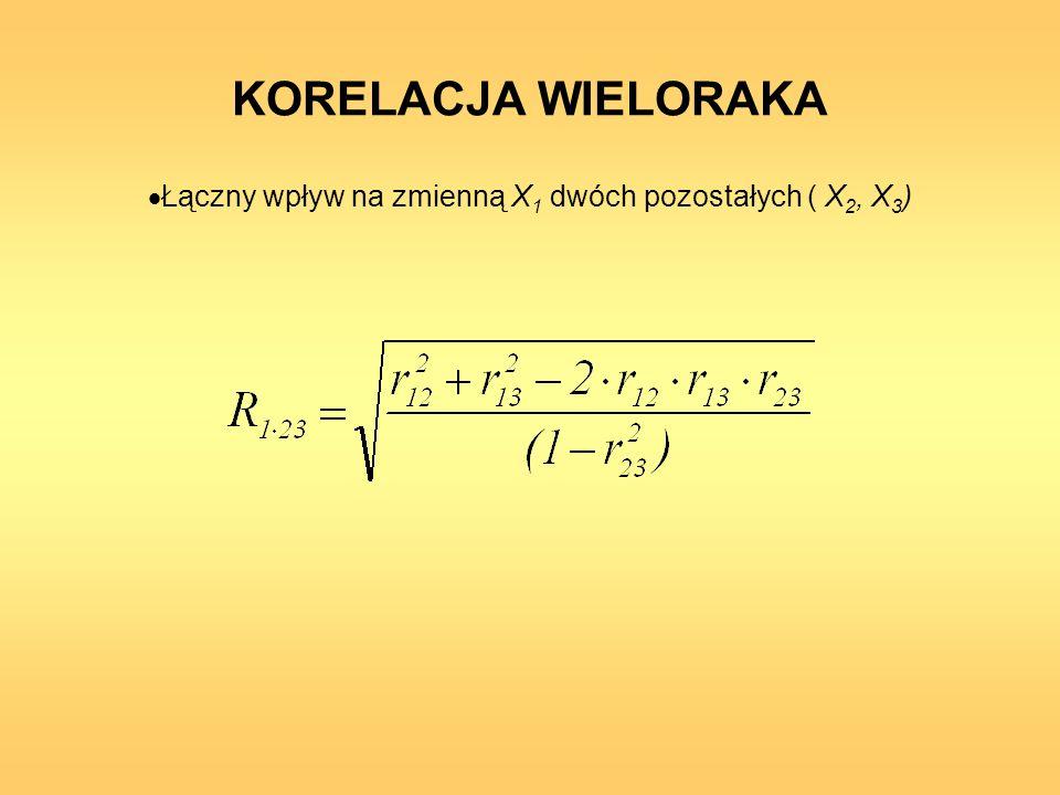 KORELACJA WIELORAKA Łączny wpływ na zmienną X 1 dwóch pozostałych ( X 2, X 3 )