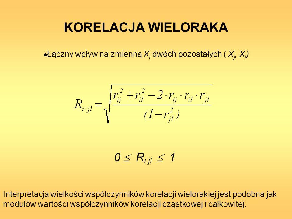 KORELACJA WIELORAKA Łączny wpływ na zmienną X i dwóch pozostałych ( X j, X l ) 0 R i.jl 1 Interpretacja wielkości współczynników korelacji wielorakiej