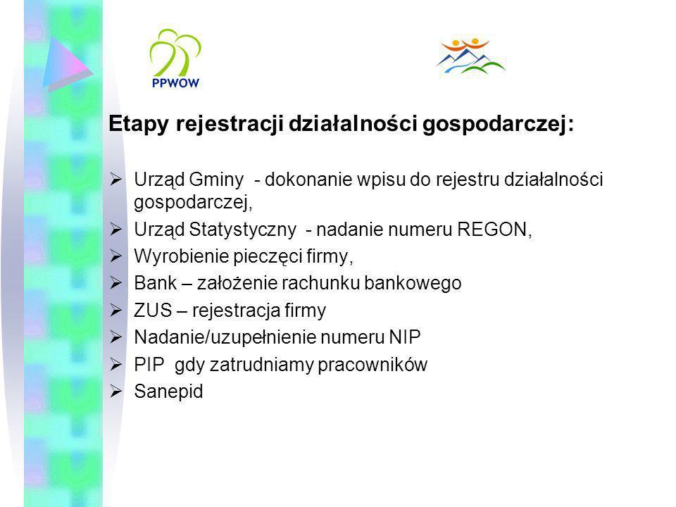 Etapy rejestracji działalności gospodarczej: Urząd Gminy - dokonanie wpisu do rejestru działalności gospodarczej, Urząd Statystyczny - nadanie numeru