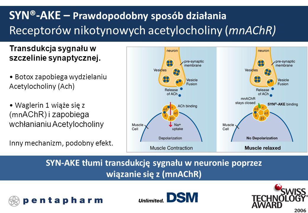 SYN®-AKE – Prawdopodobny sposób działania Receptorów nikotynowych acetylocholiny (mnAChR) Transdukcja sygnału w szczelinie synaptycznej. Botox zapobie