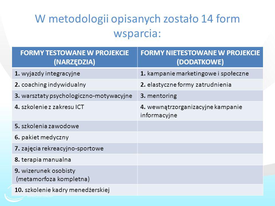 W metodologii opisanych zostało 14 form wsparcia: FORMY TESTOWANE W PROJEKCIE (NARZĘDZIA) FORMY NIETESTOWANE W PROJEKCIE (DODATKOWE) 1. wyjazdy integr