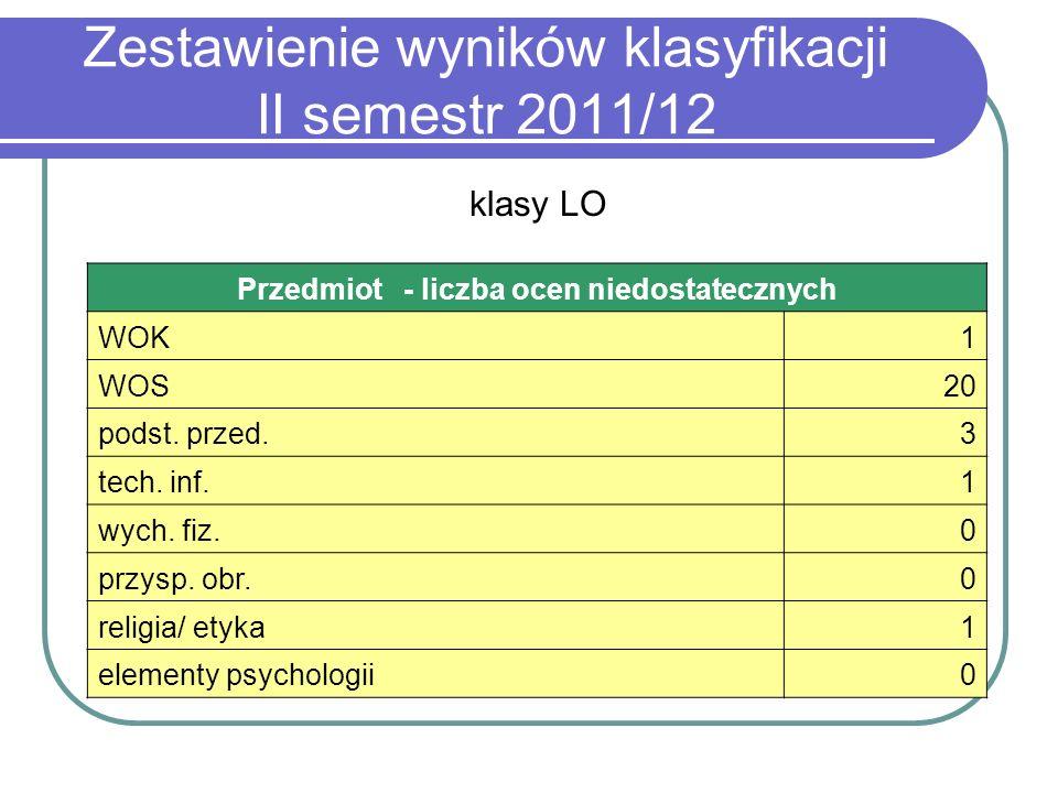 Zestawienie wyników klasyfikacji II semestr 2011/12 klasy LO Przedmiot - liczba ocen niedostatecznych WOK1 WOS20 podst. przed.3 tech. inf.1 wych. fiz.