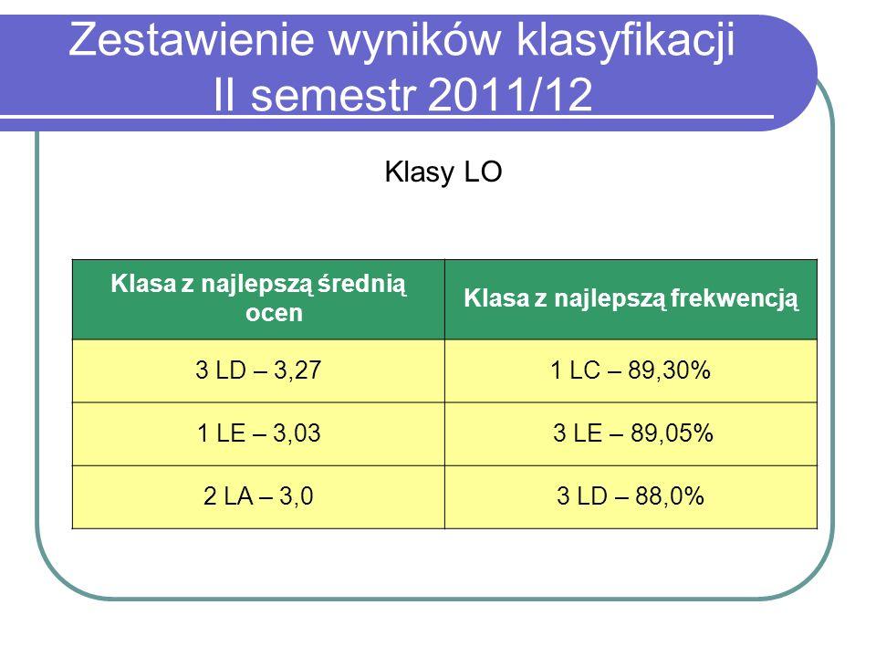 Zestawienie wyników klasyfikacji II semestr 2011/12 Klasy LO Klasa z najlepszą średnią ocen Klasa z najlepszą frekwencją 3 LD – 3,271 LC – 89,30% 1 LE