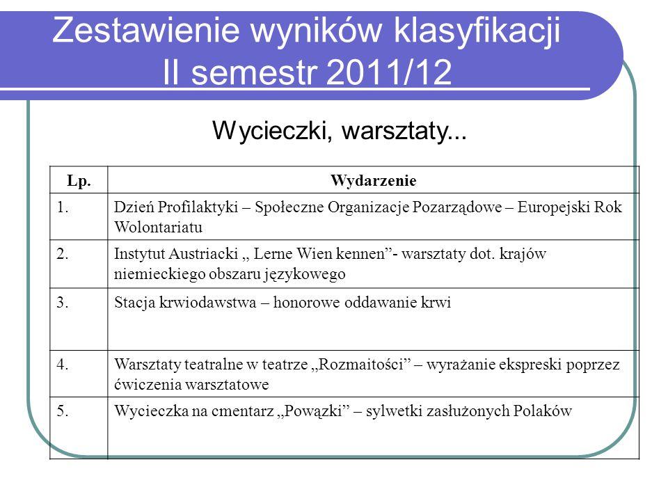 Zestawienie wyników klasyfikacji II semestr 2011/12 Lp.Wydarzenie 1.Dzień Profilaktyki – Społeczne Organizacje Pozarządowe – Europejski Rok Wolontaria