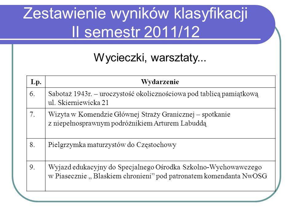 Zestawienie wyników klasyfikacji II semestr 2011/12 Wycieczki, warsztaty... Lp.Wydarzenie 6.Sabotaż 1943r. – uroczystość okolicznościowa pod tablicą p