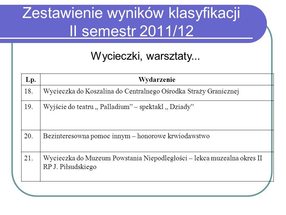 Zestawienie wyników klasyfikacji II semestr 2011/12 Wycieczki, warsztaty... Lp.Wydarzenie 18.Wycieczka do Koszalina do Centralnego Ośrodka Straży Gran