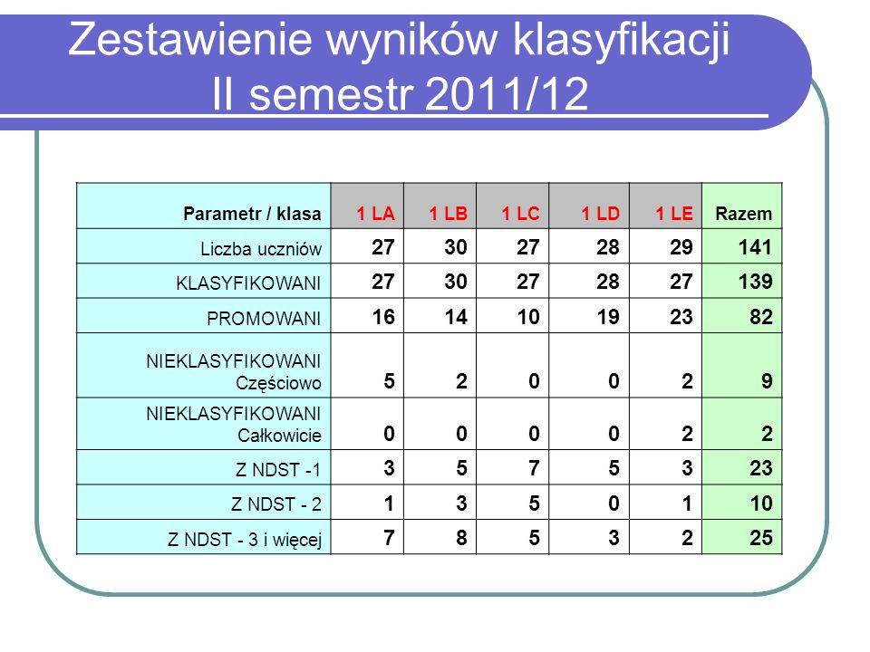 Zestawienie wyników klasyfikacji II semestr 2011/12 Parametr / klasa1 LA1 LB1 LC1 LD1 LERazem Liczba uczniów 2730272829141 KLASYFIKOWANI 2730272827139