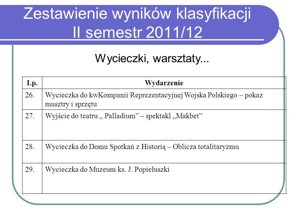 Zestawienie wyników klasyfikacji II semestr 2011/12 Wycieczki, warsztaty... Lp.Wydarzenie 26.Wycieczka do kwKompanii Reprezentacyjnej Wojska Polskiego