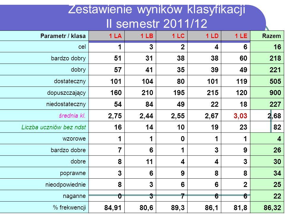 Zestawienie wyników klasyfikacji II semestr 2011/12 Parametr / klasa1 LA1 LB1 LC1 LD1 LERazem cel 1324616 bardzo dobry 513138 60218 dobry 574135394922