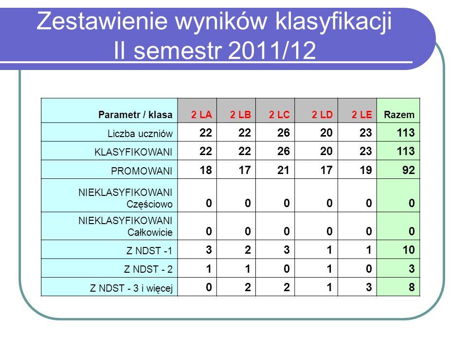 Zestawienie wyników klasyfikacji II semestr 2011/12 Parametr / klasa2 LA2 LB2 LC2 LD2 LERazem Liczba uczniów 22 262023113 KLASYFIKOWANI 22 262023113 P