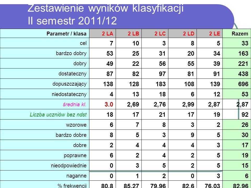 Zestawienie wyników klasyfikacji II semestr 2011/12 Parametr / klasa2 LA2 LB2 LC2 LD2 LERazem cel 71038533 bardzo dobry 5325312034163 dobry 4922565539