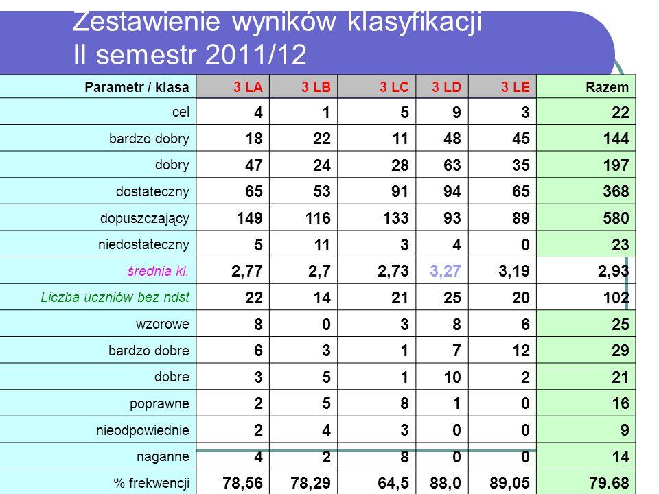 Zestawienie wyników klasyfikacji II semestr 2011/12 Parametr / klasa3 LA3 LB3 LC3 LD3 LERazem cel 4159322 bardzo dobry 1822114845144 dobry 47242863351