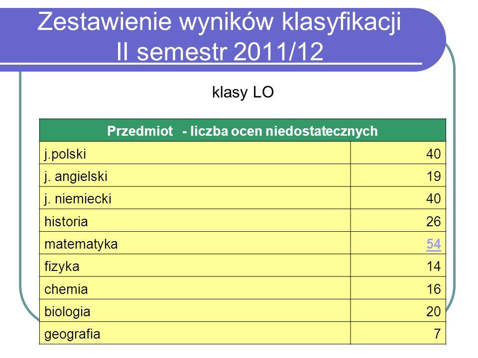 Zestawienie wyników klasyfikacji II semestr 2011/12 Przedmiot - liczba ocen niedostatecznych j.polski40 j. angielski19 j. niemiecki40 historia26 matem