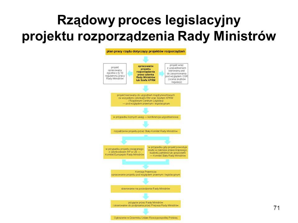 71 Rządowy proces legislacyjny projektu rozporządzenia Rady Ministrów