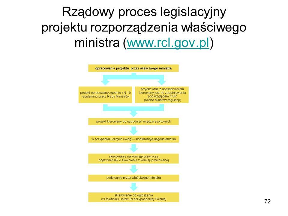 72 Rządowy proces legislacyjny projektu rozporządzenia właściwego ministra (www.rcl.gov.pl)www.rcl.gov.pl