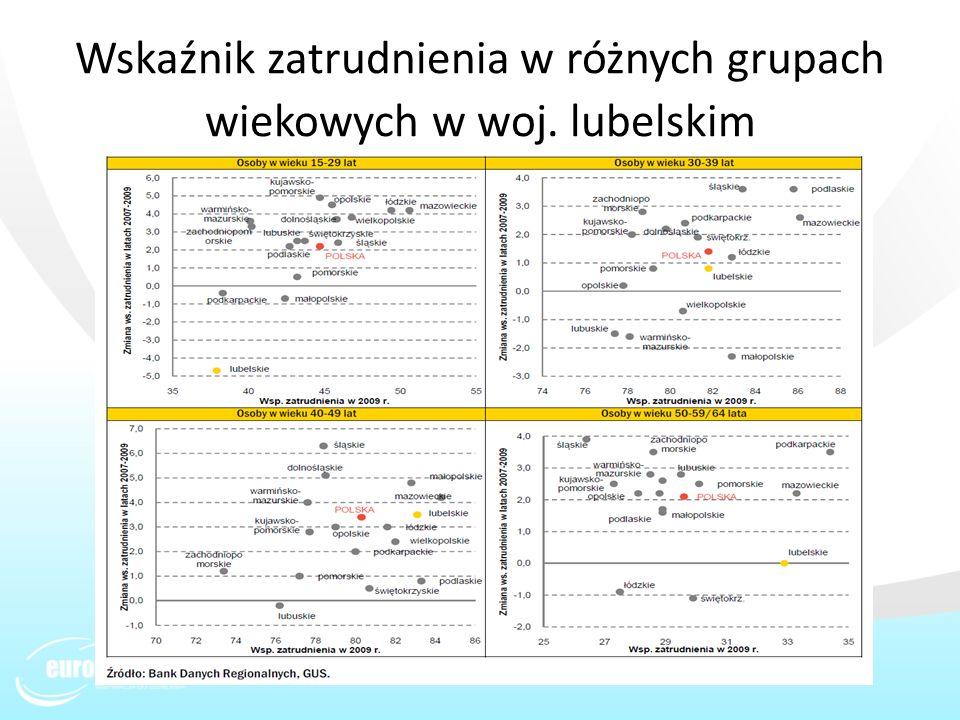 Wskaźnik zatrudnienia w różnych grupach wiekowych w woj. lubelskim