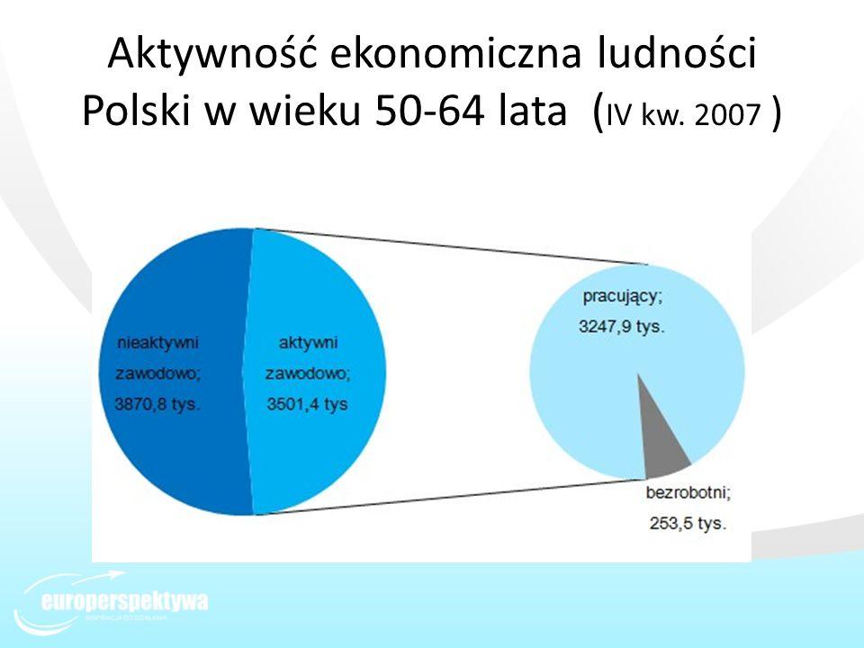 Aktywność ekonomiczna ludności Polski w wieku 50-64 lata ( IV kw. 2007 )