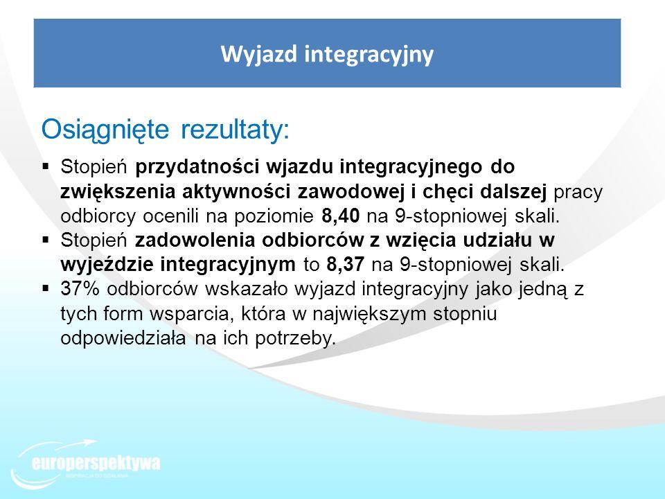 Wyjazd integracyjny Osiągnięte rezultaty: Stopień przydatności wjazdu integracyjnego do zwiększenia aktywności zawodowej i chęci dalszej pracy odbiorc