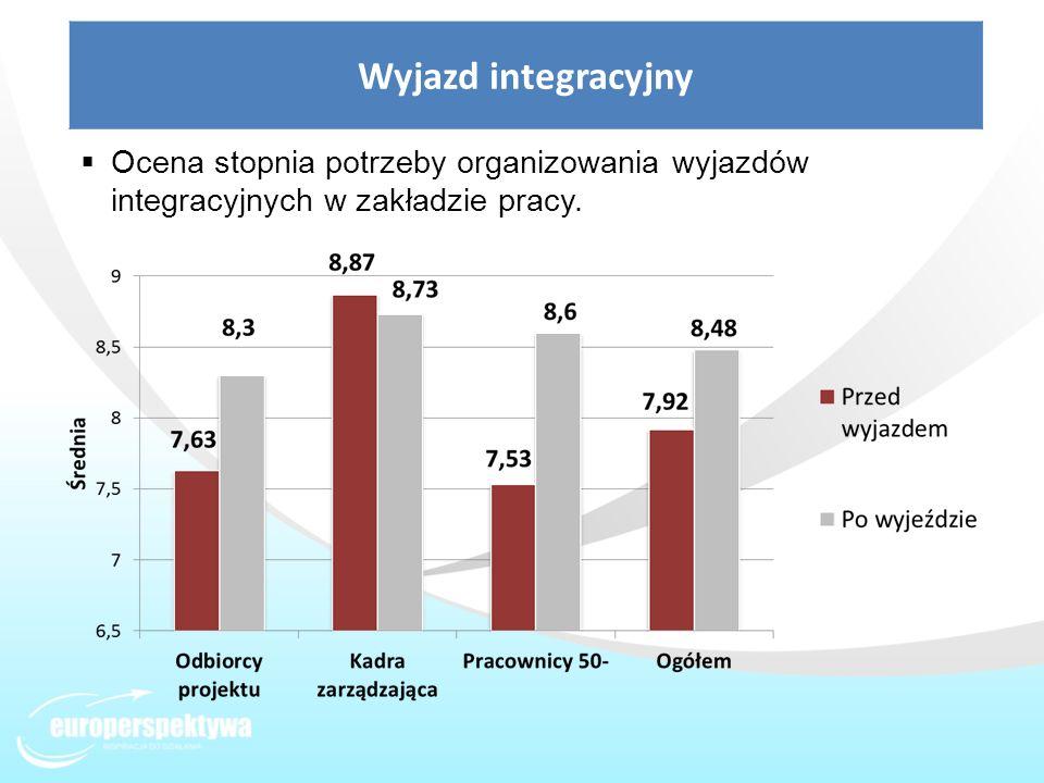 Wyjazd integracyjny Ocena stopnia potrzeby organizowania wyjazdów integracyjnych w zakładzie pracy.