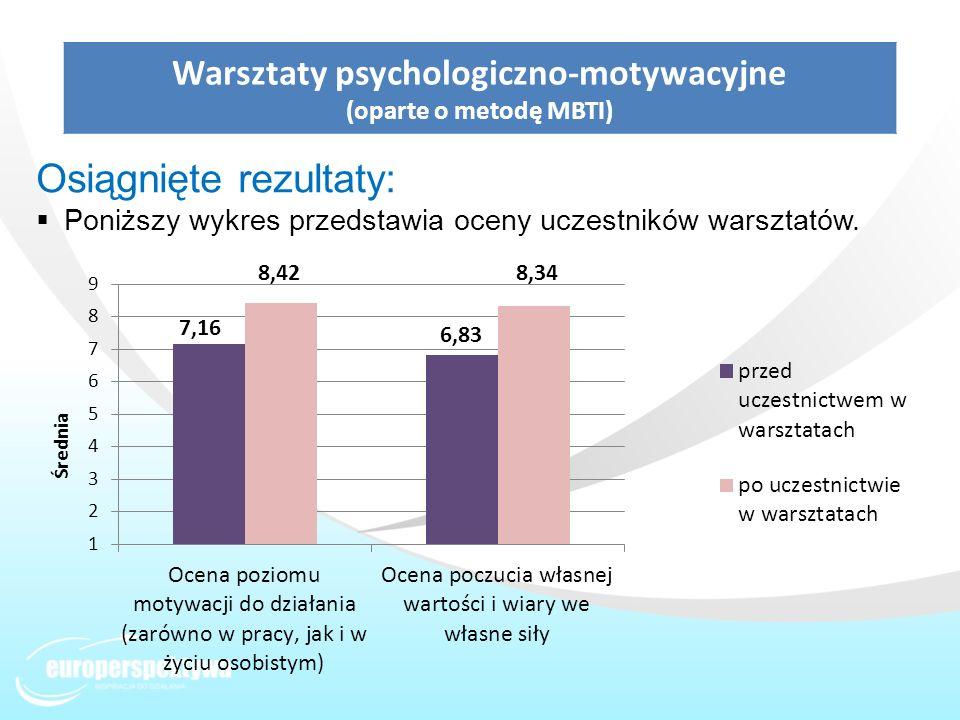 Warsztaty psychologiczno-motywacyjne (oparte o metodę MBTI) Osiągnięte rezultaty: Poniższy wykres przedstawia oceny uczestników warsztatów.